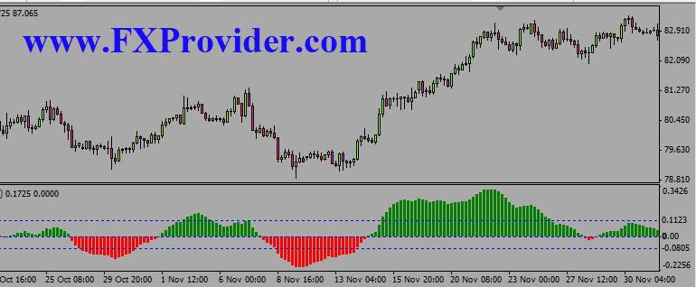 indicator_strength